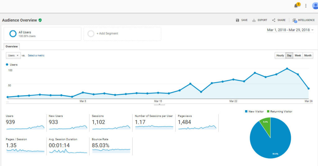 Google Analytics March 2018